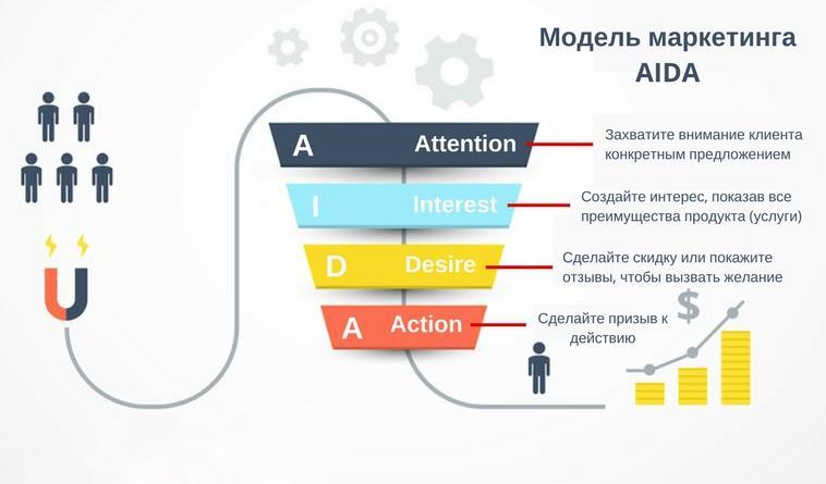 AIDA модель маркетинга