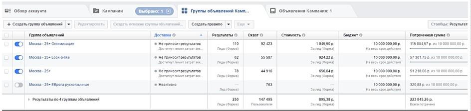 скриншот статистики facebook