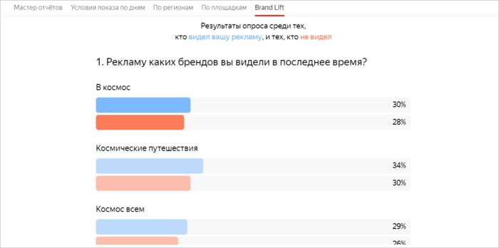 Исследование эффективности видео в Яндекс.Директ