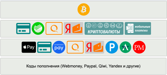 sms-reg.com - методы оплаты