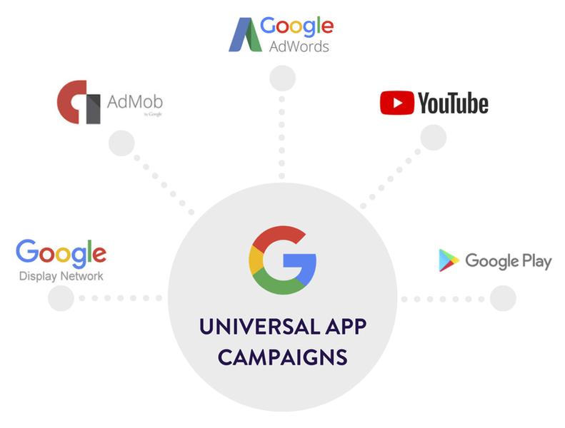 Подробная методичка Google UAC (universal app campaigns)