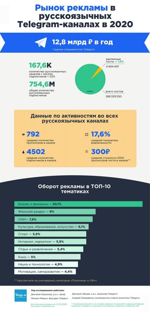 12.8 млрд руб — объем рынка рекламы в русскоязычных Telegram-каналах в 2020 г.