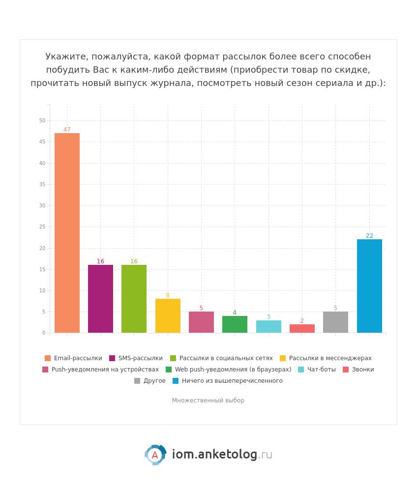Рассылки интересные россиянам - исследование Анкетолога