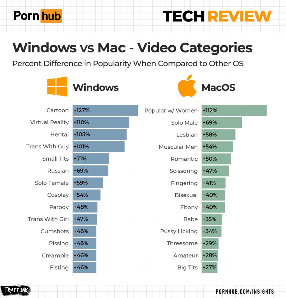 порнохаб-инсайт-2021-тех-ревью-категории-окна-vs-macos
