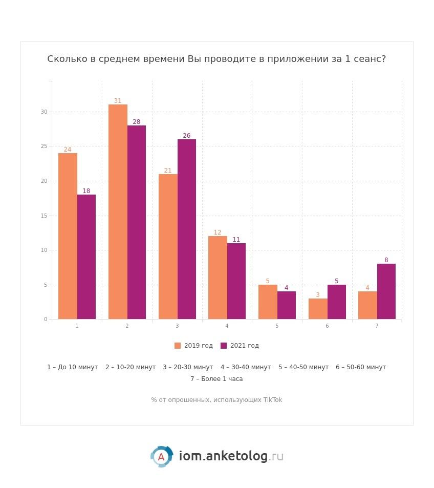 Исследование: Как РУ-аудитория относится к рекламе в TikTok?