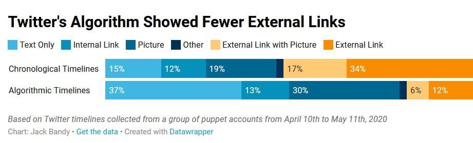 Исследование: алгоритмы Twitter скрывают твиты с внешними ссылками