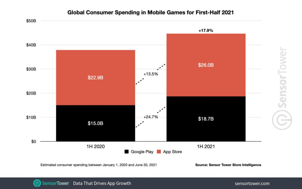 Расходы в приложениях достигли 64,9 млрд долларов