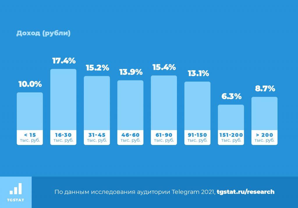 TGStat: Исследование аудитории Telegram