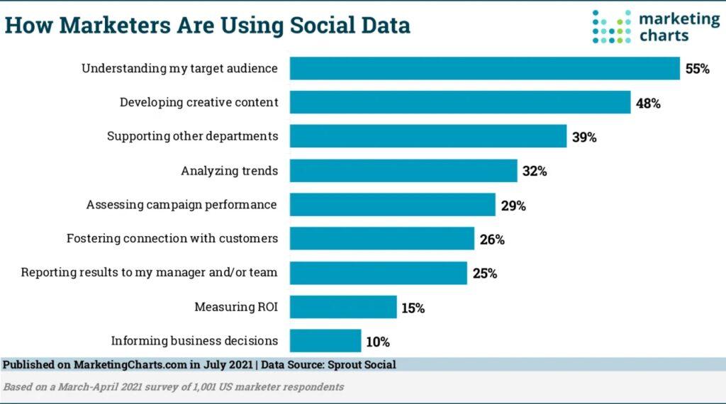 Исследование Sprout Social: использование социальных сетей для определения ЦА