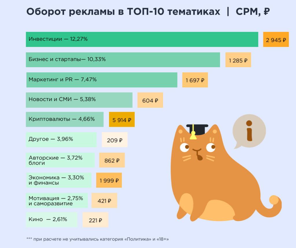 Telega.in: 4,94 млрд рублей - именно столько составил рынок рекламы в Telegram