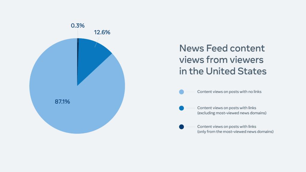 Что популярно в Facebook в 2021 году?